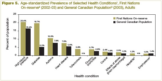 Figure 5 - Age-adjusted Prevalence of Selected Health Conditions, First Nations On-reserve (2002-2003) and General Canadian Population (2003), Adults