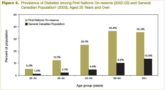 Figure 6 - Prevalence of Diabetes among First Nation On-reserve (2002-2003) and General Canadian Population (2003), Aged 25 Years and Over