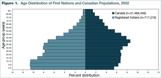 Figure 1 - Age Distribution of First Nations and Canadian Populations, 2002
