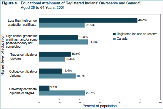 Figure 2 - Educational Attainment of Registered Indians On-reserve and Canada, Aged 25 to 64 Years, 2001