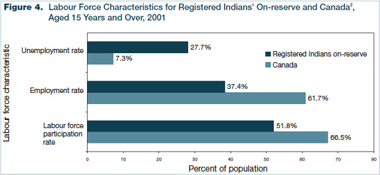 Figure 4 - Labour Force Characteristics for Registered Indians On-reserve and Canada, Aged 15 Years and Over, 2001