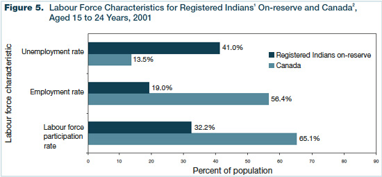 Figure 5 - Labour Force Characteristics for Registered Indians On-reserve and Canada, Aged 15 to 24 Years, 2001