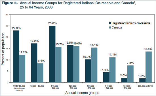 Figure 6 - Annual Income Groups for Registered Indians On-reserve and Canada, 25 to 64 Years, 2000