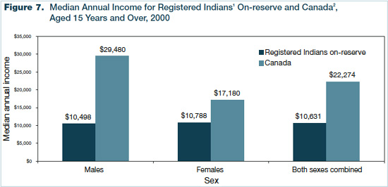 Figure 7 - Median Annual Income for Registered Indians On-reserve and Canada, Aged 15 Years and Over, 2000