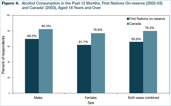 Figure 9 - Alcohol Consumption in the past 12 Months, First Nations On-reserve (2002-2003) and Canada (2003), Aged 18 Years and Over