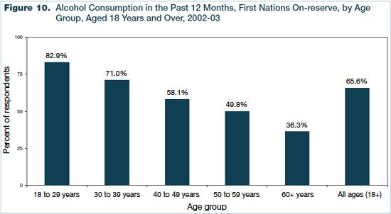 Figure 10 - Alcohol Consumption in the Past 12 Months, First Nations On-reserve, by Age Group, Aged 18 Years and Over, 2002-2003