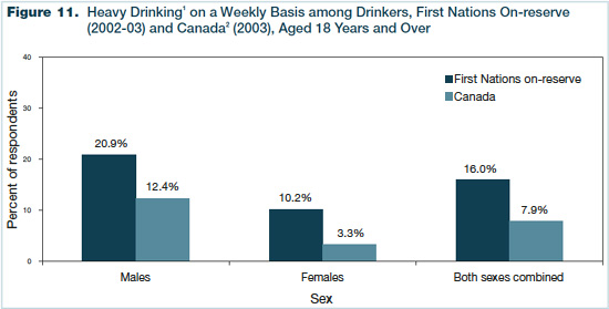 Figure 11 - Heavy Drinking on a Weekly Basis among Drinkers, First Nations On-reserve (2002-2003) and Canada (2003), Aged 18 Years and Over