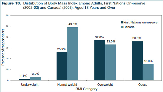 Figure 13 - Distribution of Body Mass Index among Adults, First Nations On-reserve (2002-2003) and Canada (2003), Aged 18 Years and Over