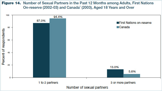 Figure 14 - Number of Sexual Partners in the Past 12 Months among Adults, First Nations On-reserve (2002-03) and Canada (2003), Aged 18 Years and Over