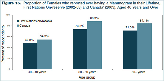 Figure 15 - Proportion of Females who reported ever having a Mammogram in the Lifetime, First Nations On-reserve (2002-03) and Canada (2003), Aged 40 Years and Over