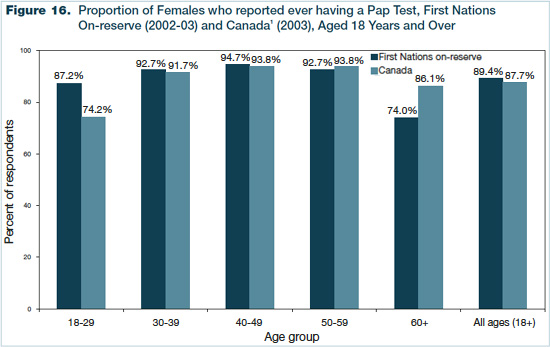 Figure 16 - Proportion of Females who reported ever having a Papanicolaou Test, First Nations On-reserve (2002-2003) and Canada (2003), Aged 18 Years and Over