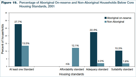 Figure 19 - Percentage of Aboriginal On-reserve and Non-Aboriginal Households Below Core Housing Standards, 2001