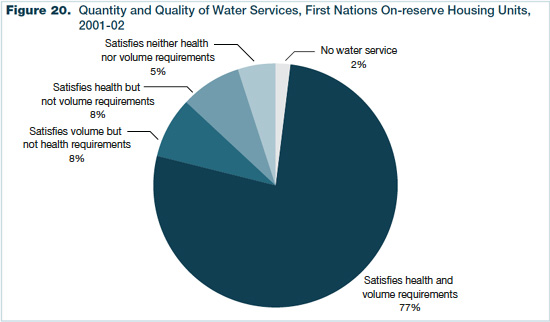Figure 20. Quantity and Quality of Water Services, First Nations On-reserve Housing Units, 2001-2002