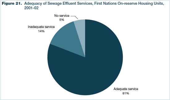 Figure 21 - Adequacy of Sewage Effluent Services, First Nations On-reserve Housing Units, 2001-2002