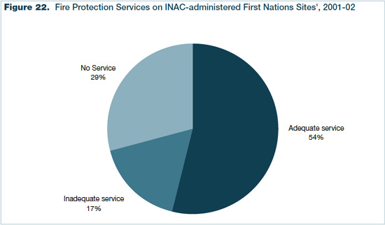 Figure 22 - Fire Protection Services on Indian and Northern Affairs Canada-administered First Nations Sites, 2001-2002