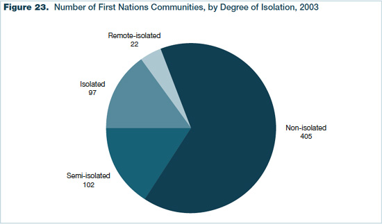 Figure 23 - Number of First Nations Communities, by Degree of Isolation, 2003