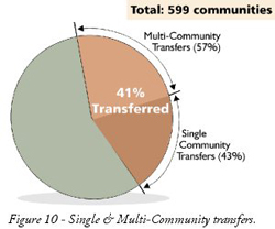 Figure 10: Diagram of Single and Multi-Community Transfers.