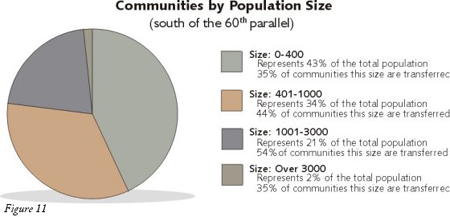 Figure 11: Diagram of Communites by Population Size