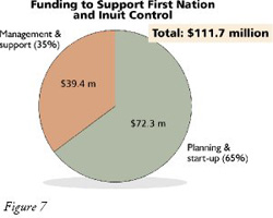 Figure 7: Diagram of Resources Under First Nation & Inuit Control