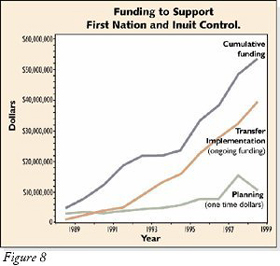 Figure 8: Graph of Funding to Support First Nation and Inuit Control