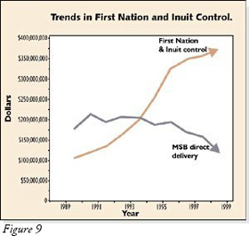 Figure 9: Graph of Trends in First Nation and Inuit Control