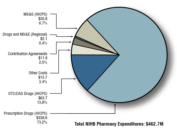 Figure 4.1 Distribution of Non-Insured Health Benefits Pharmacy Expenditures (in millions of dollars) - 2012/13