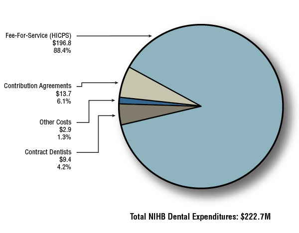 Distribution of Non-Insured Health Benefits Dental Expenditures (in millions of dollars) - 2012-2013