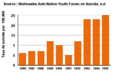 Figure 4: Trends of Completed Suicides Nishnawbe-Aski Nation
