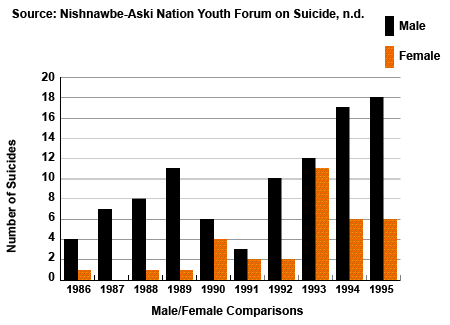 Figure 10: Trends of Completed Suicides Nishnawbe-Aski Nation, Male/Female Comparison