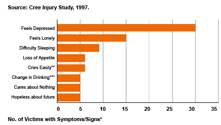 Figure 12: Hospitalizations for Para-Suicide by Symptoms and Signs Depression, Cree of Eastern James Bay 1982-92, (n=73, 30M, 43F)