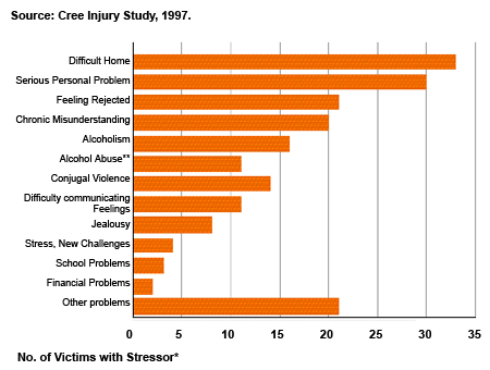 Figure 13: Hospitalizations for Para-Suicide by Chronic Stressors, Cree of Eastern James Bay 1982-92, (n=73, 30M, 43F)