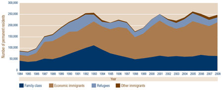Figure 2: Number of Permanent Residents, by Category, Canada, 1984-2008