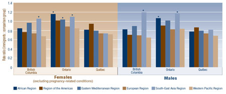Figure 2: 1998-2000 Age-Standardized Rate Ratios of Outpatient Physician Visits by WHO Region of Birth