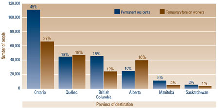 Figure 3: Destination of Permanent Residents and Temporary Foreign Workers, 2008
