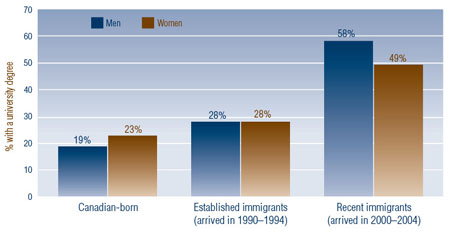 Figure 4: Percentage of Recent and Established Immigrants and the Canadian-Born with a University