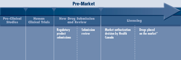 Figure 1: The Life of a Drug Under the Current Regulatory Regime in Canada